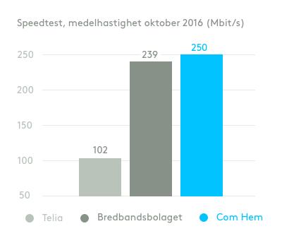 fiber bredband bäst i test 2015